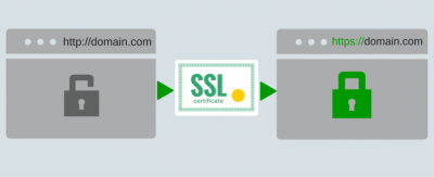 SSL-HTTPS-Online-Marketing