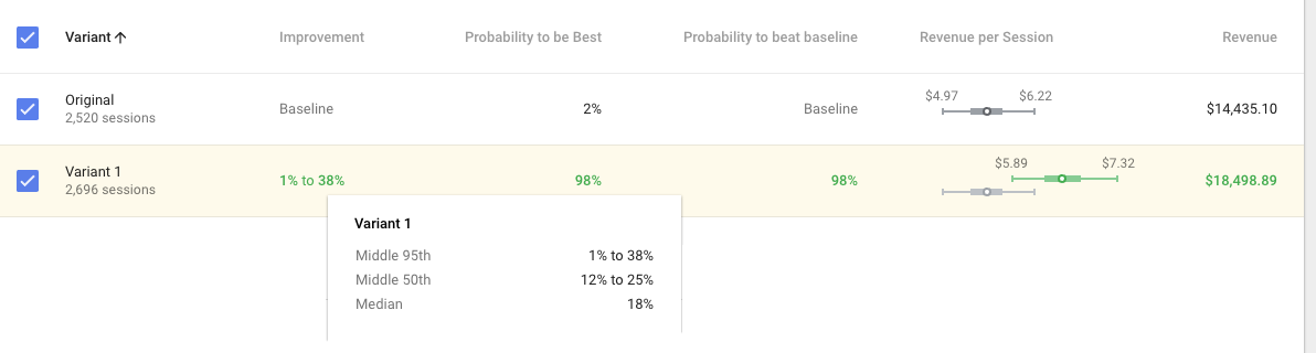 shopify a/b testing variant google optimize result