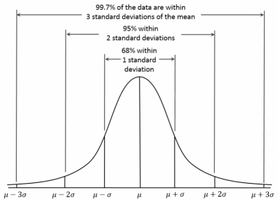distribution-curve-a-b-testing