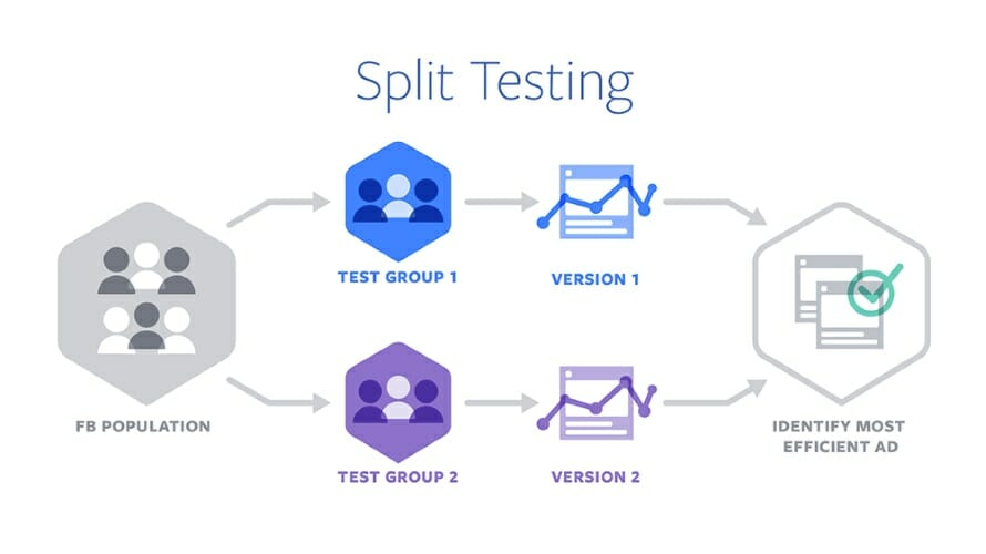 Dental Marketing Split Testing Model