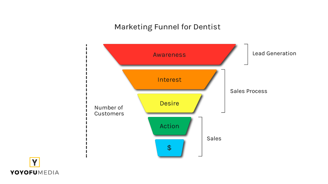 Marketing Funnel for Dentist
