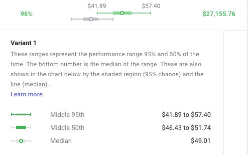 revenue per session increase through cro on shopify