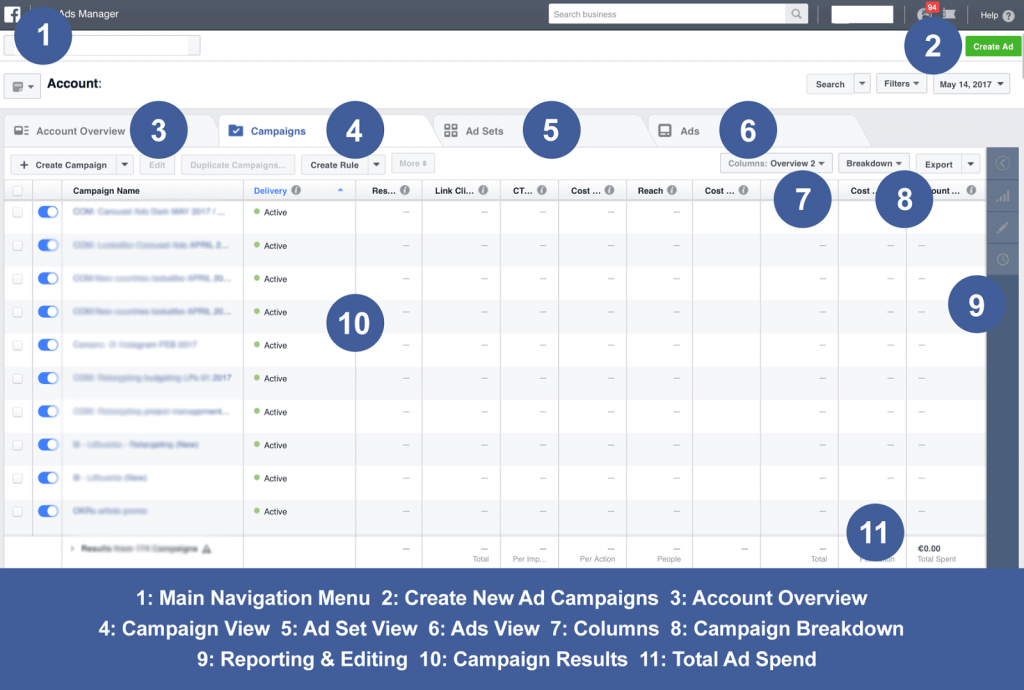 Facebook manger account overview
