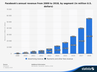 Statistic on Facebook Annual Revenue