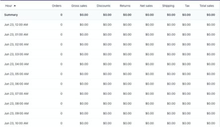 Shopify Summary