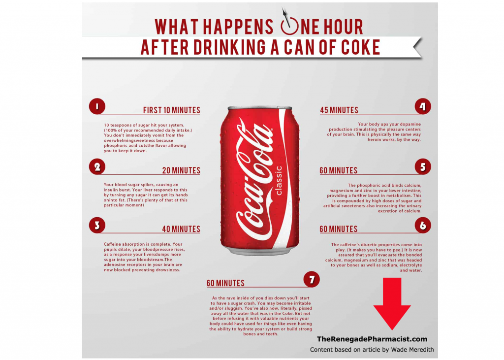 Coke infographic clarifying credit