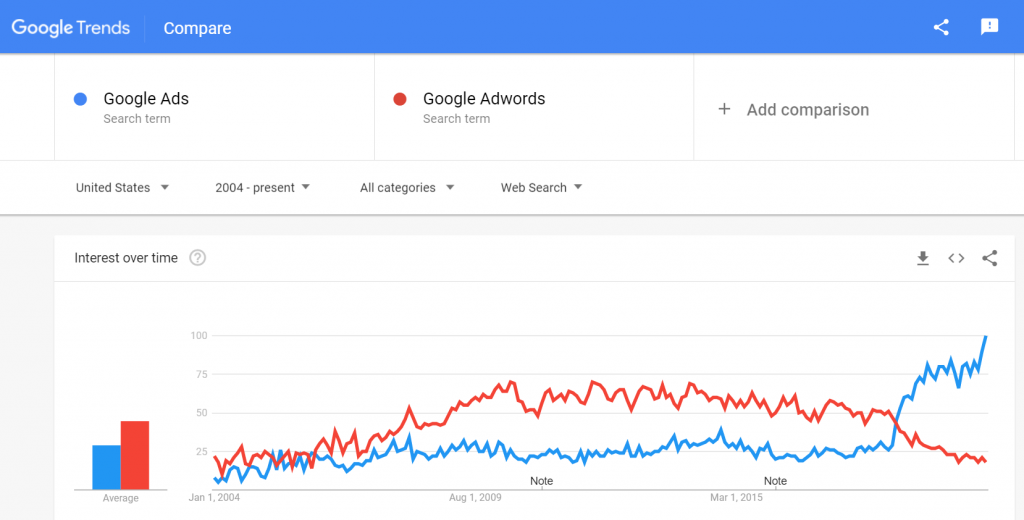 google trend google ads vs google adwords