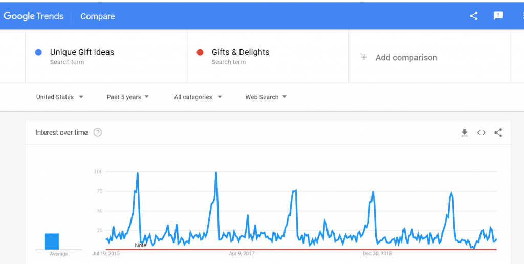 google trend unique gifts ideas vs gift and delights