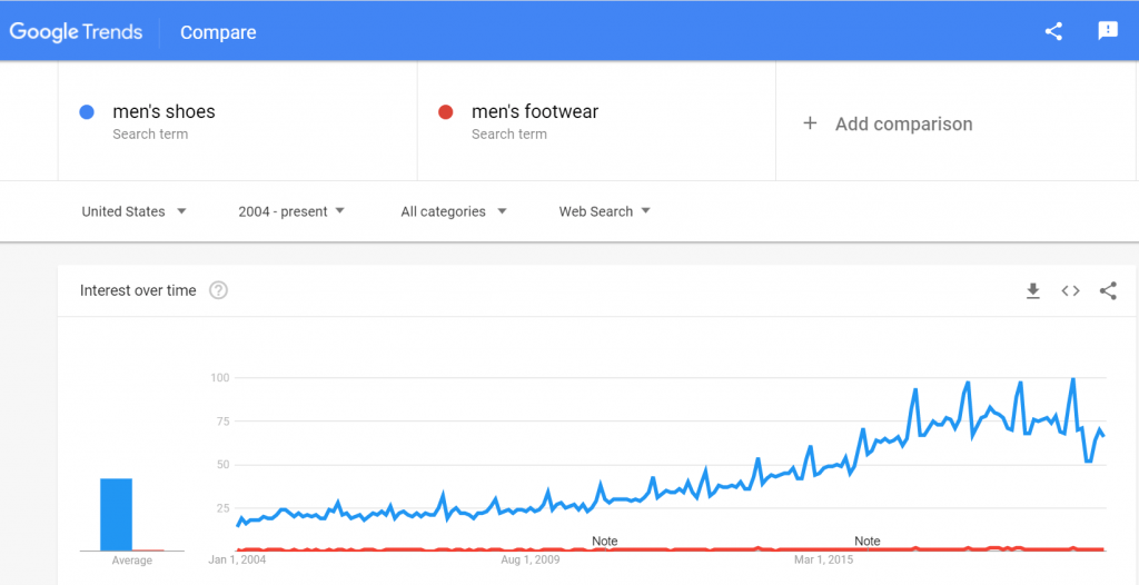 google trend footwears vs shoes search volume
