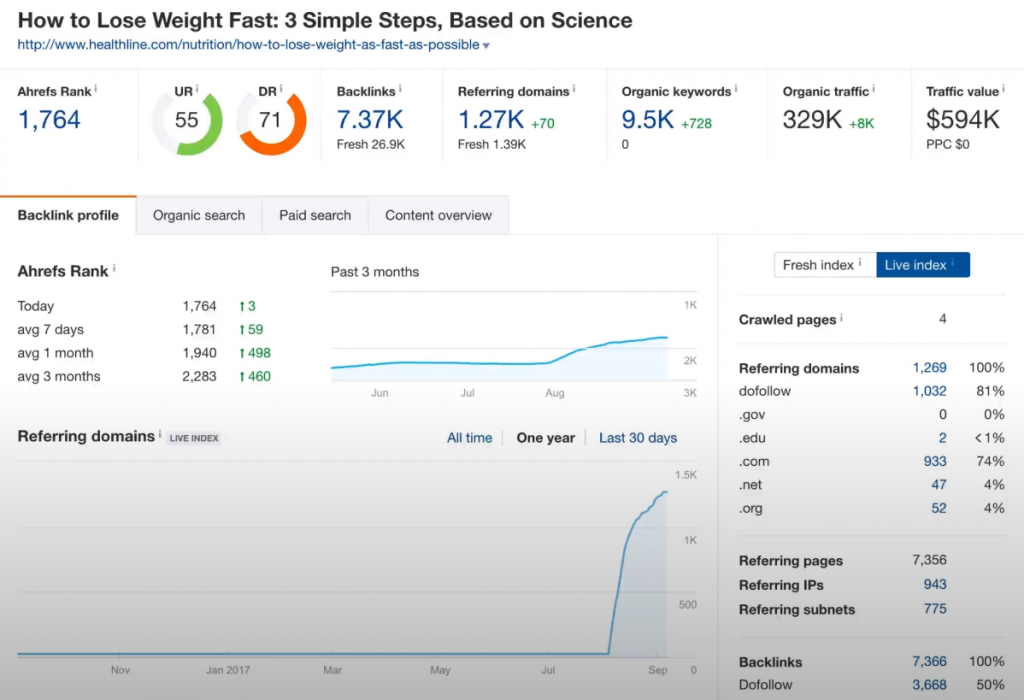 keyword analytics of an article title how to lose weight fast