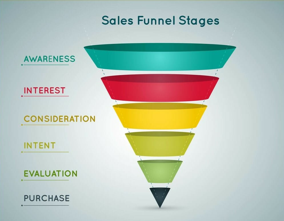 sales funnel for shopify