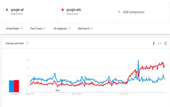 Google ad vs Google ads terms trends