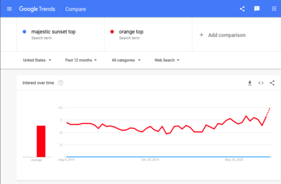 example of Google trends traffic potential