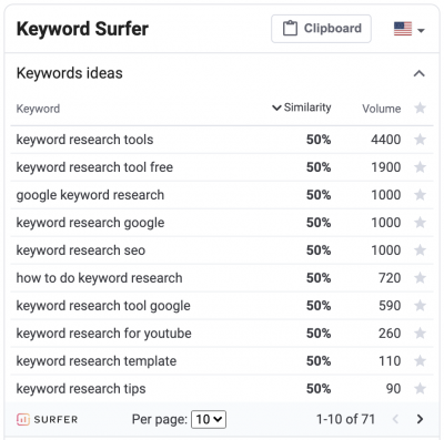 Keyword Surfer SEO search volume