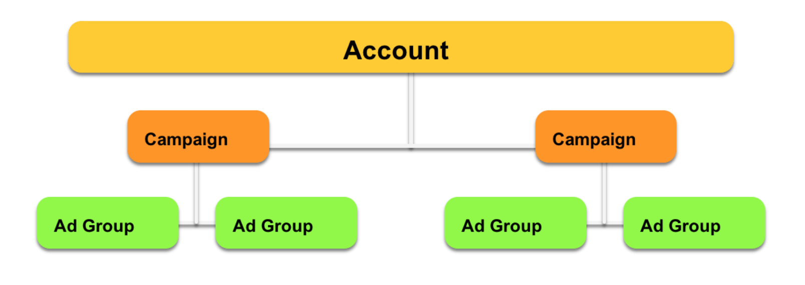 Ad Groups Diagram