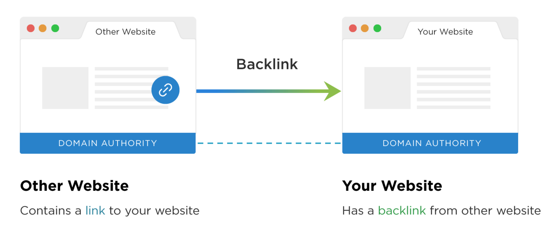 Backlinks example for SEO Optimization