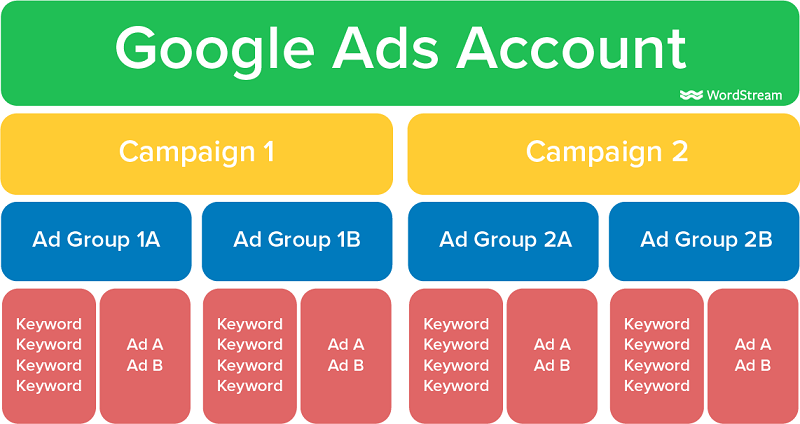 Google ads Hierarchy