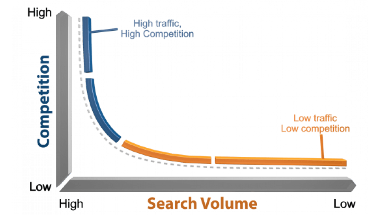 Keyword Diagram Curve on searches