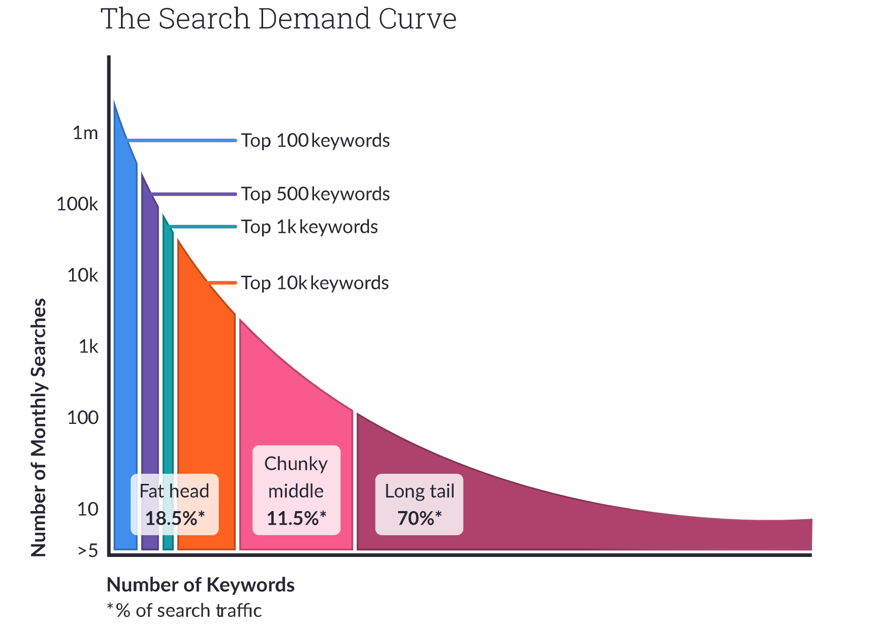 Keyword length diagram on traffic