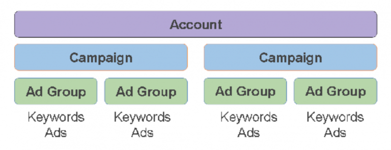 Google Account Structure