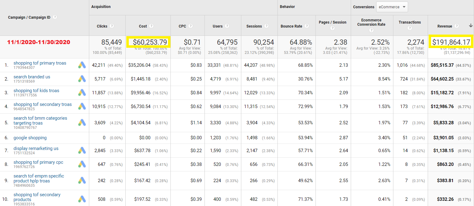 Google Ads for Ecommerce Revenue Results