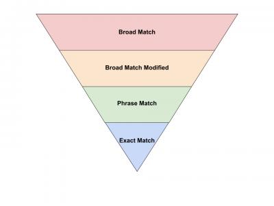 Google Match Type