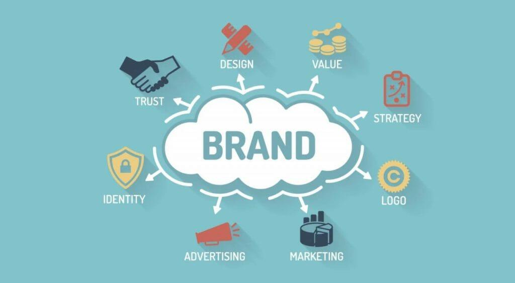 defined brand identity