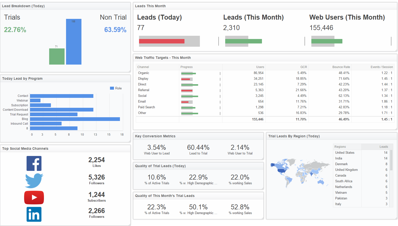 dental email marketing analytics example
